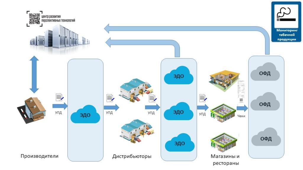 Схема мониторинга табачной продукции.jpg