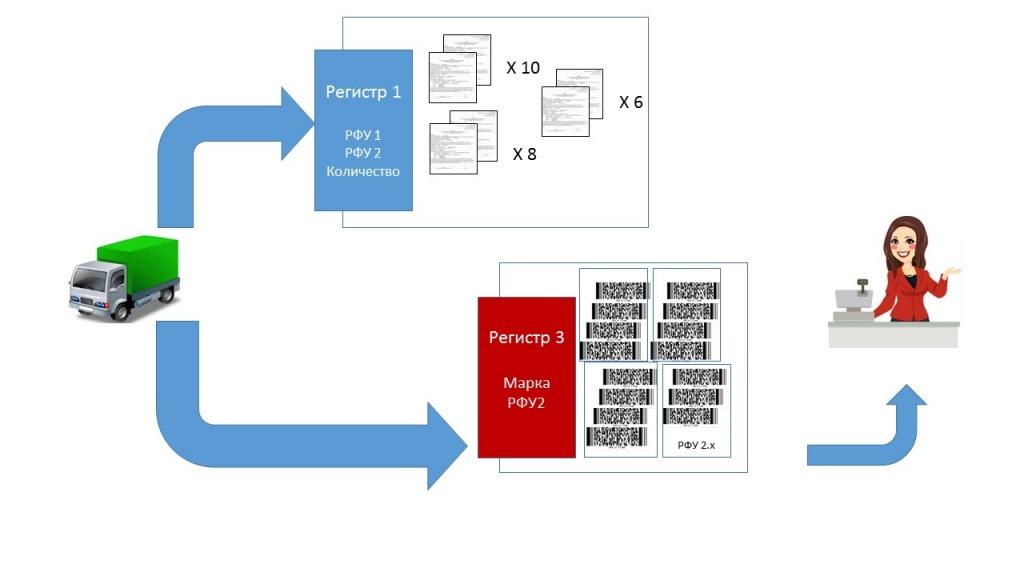 Переход на помарочный учет 3.jpg