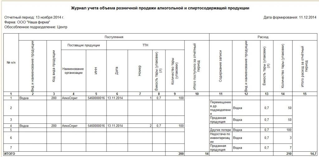 форма журнала учета объема роз корову Алтайском