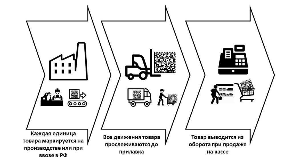 информационная система маркировки и прослеживаемости табачных изделий