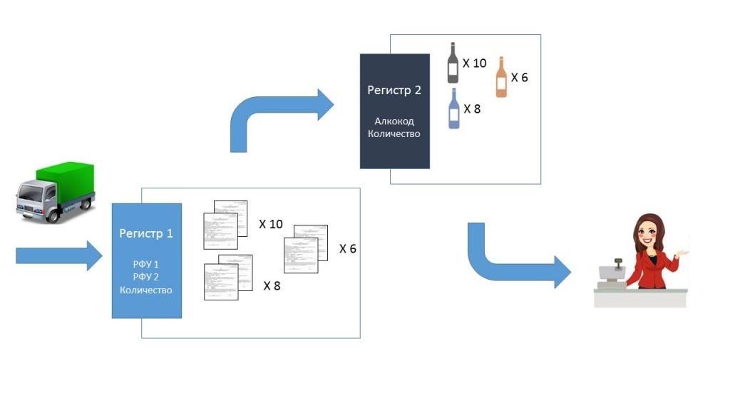 Переход на помарочный учет 1.jpg